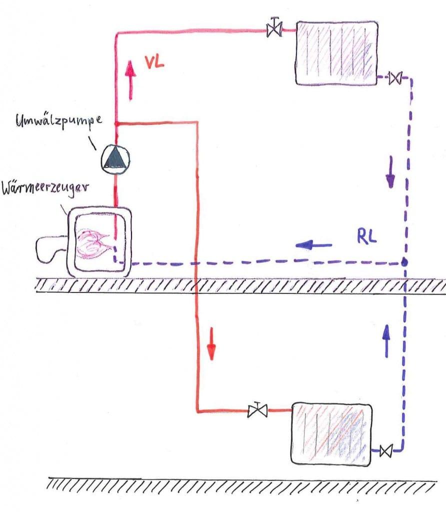 Schema einer Pumpenheizung
