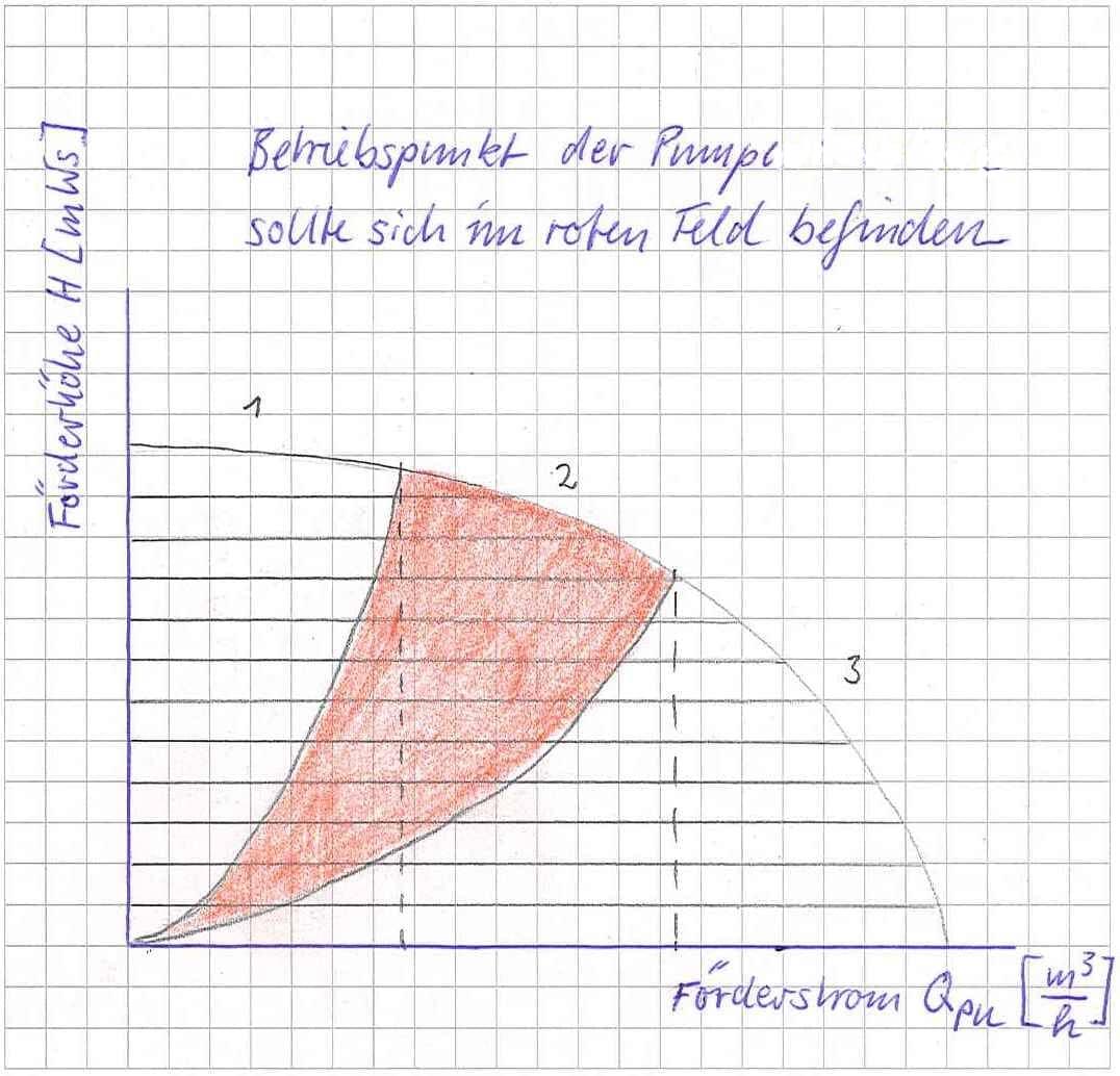 Auslegung einer Heizungspumpe mit Beispielrechnung | Haustechnik ...