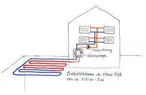 Geothermie - Wärmepumpe Erdkollektoren