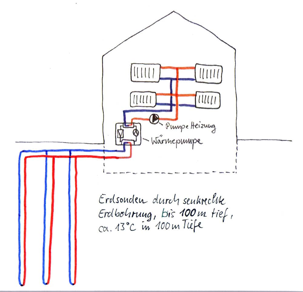 w rmequellen f r w rmepumpen haustechnik verstehen. Black Bedroom Furniture Sets. Home Design Ideas