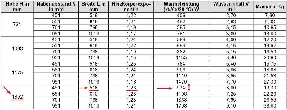 Heizkörperleistung Berechnen : hydraulischen abgleich selber machen schritt 4 berechnen der heizk rperleistung haustechnik ~ Themetempest.com Abrechnung
