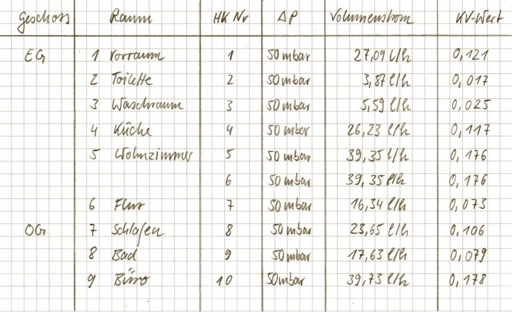 Kv-Werte für Beispielgebäude