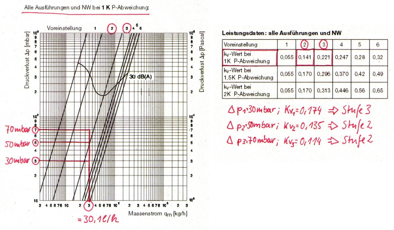 Hydraulischen Abgleich selber machen – Schritt 6: Voreinstellung der ...
