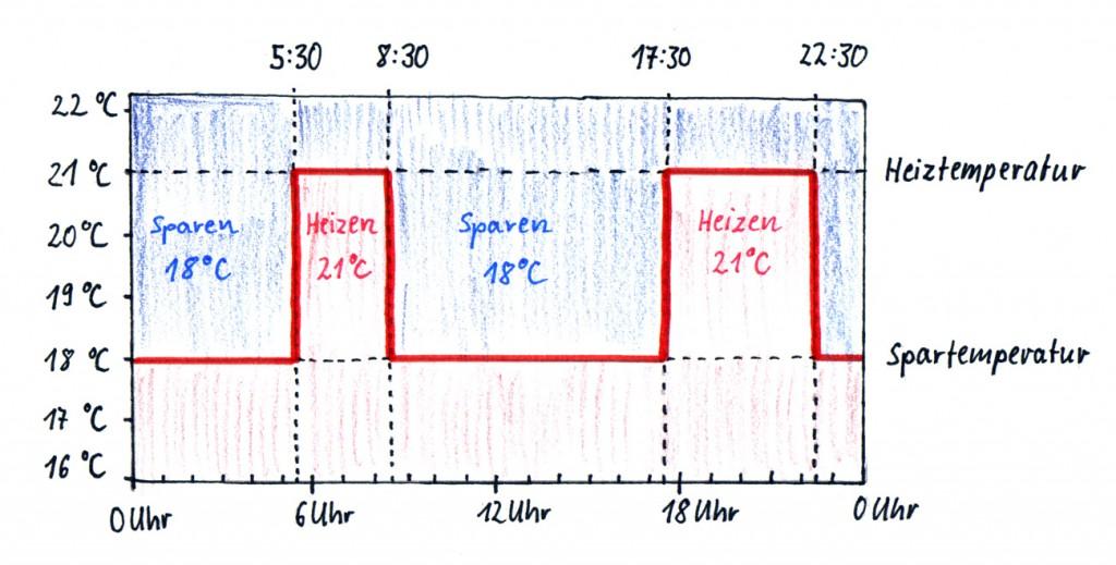 Heizprofil eines programmierbaren Thermostaten