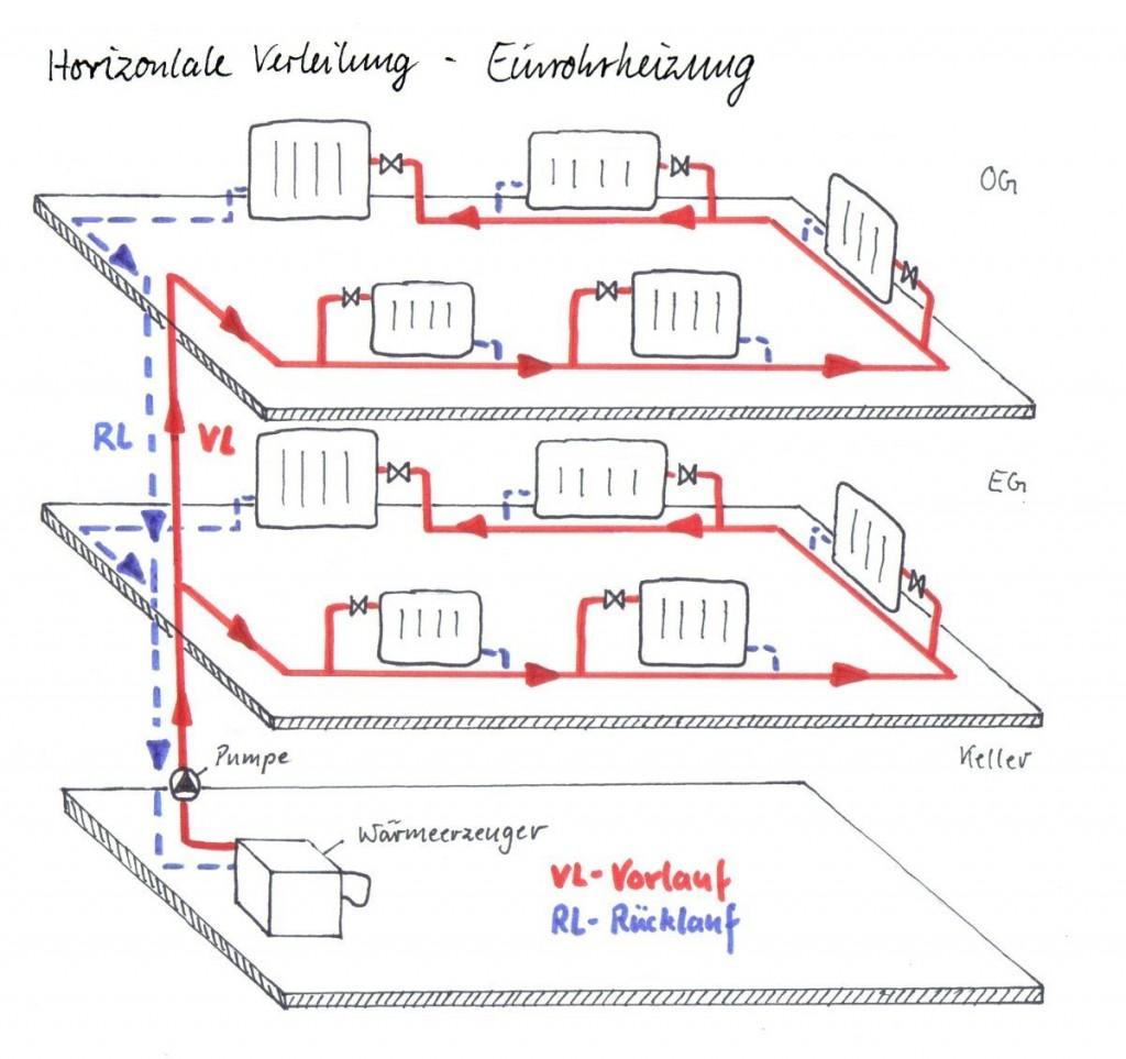 Horizontale Verteilung - Einrohrheizung über 3 Etagen mit Ringleitung