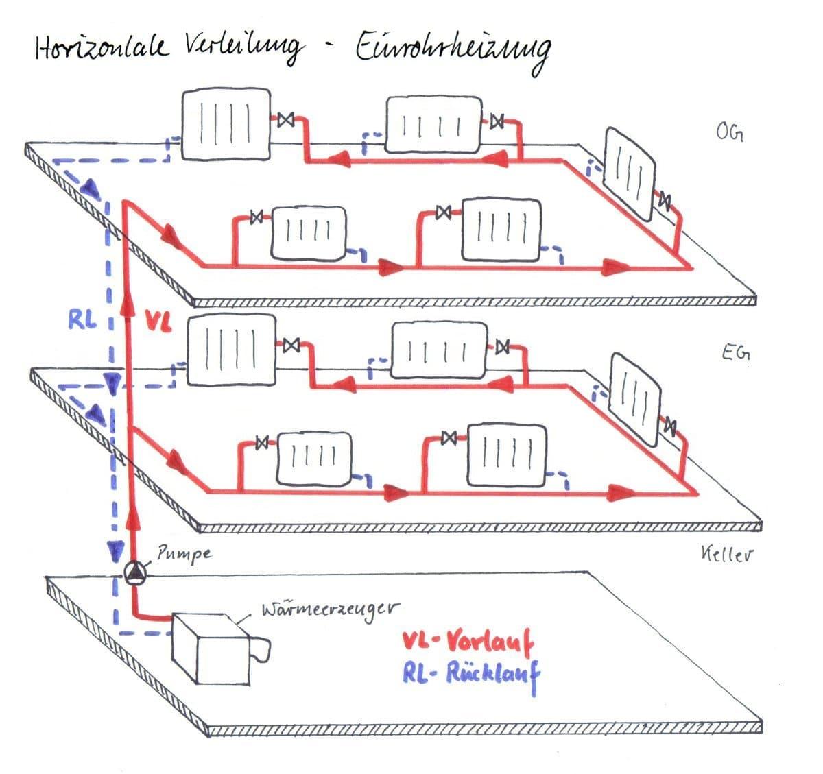 Tolle Wie Funktioniert Eine Zentralheizung Heizkörper Fotos - Der ...