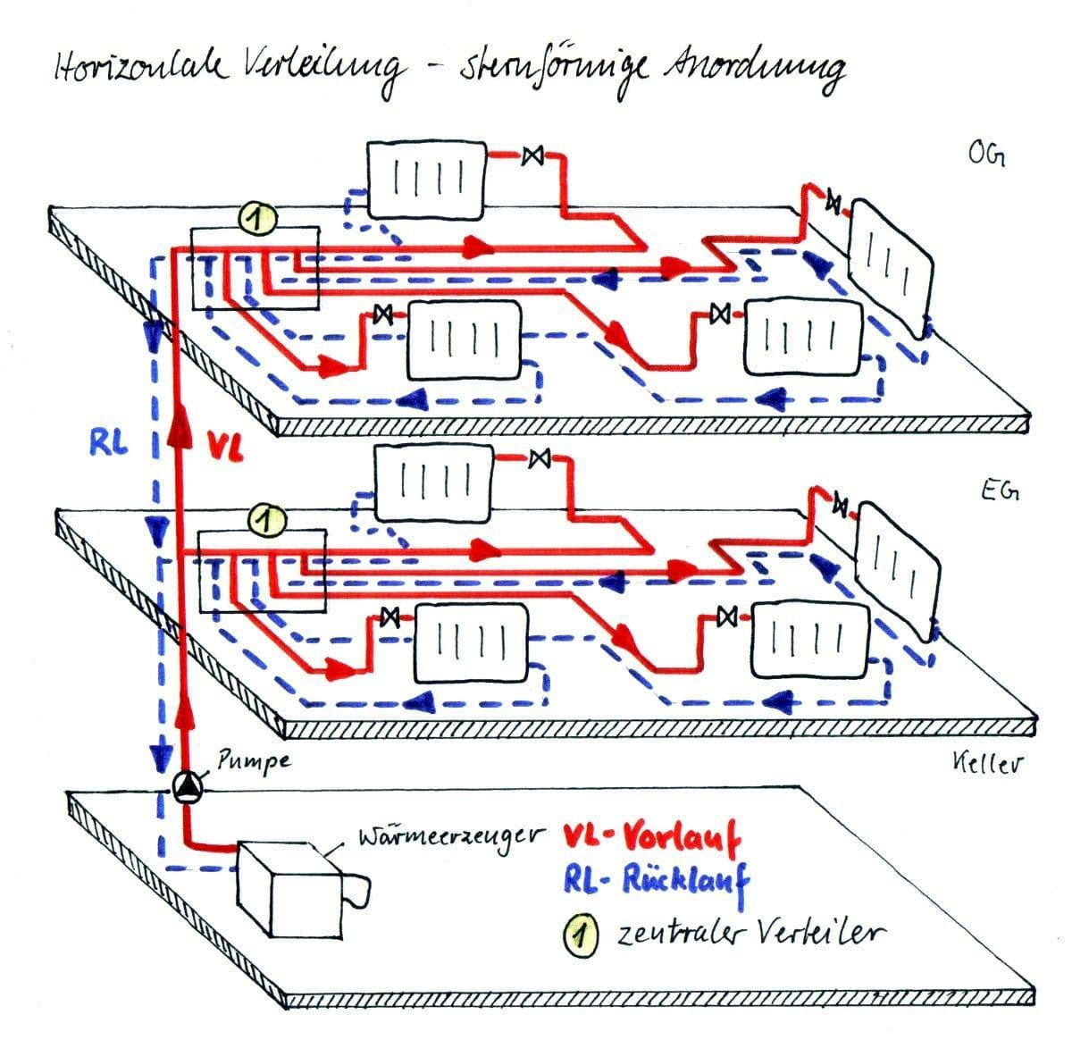 was ist eine horizontale verteilung haustechnik verstehen. Black Bedroom Furniture Sets. Home Design Ideas