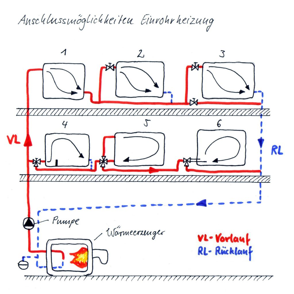 sechs verschiedene Anschlussmöglichkeiten für die Einrohrheizung in horizontaler Ausführung