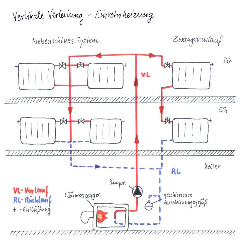 vertikale Verteilung - Einrohrheizung über 2 Etagen mit Strangleitung. Dargestellt ist Nebenschluss System und Zwangsumlauf System