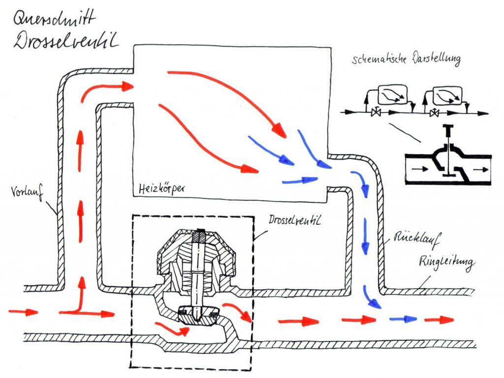Querschnitt Einrohrheizung im Nebenschluss System mit Drosselventil