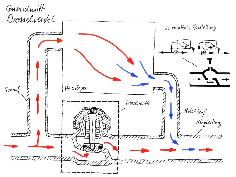 die einrohrheizung haustechnik verstehen. Black Bedroom Furniture Sets. Home Design Ideas