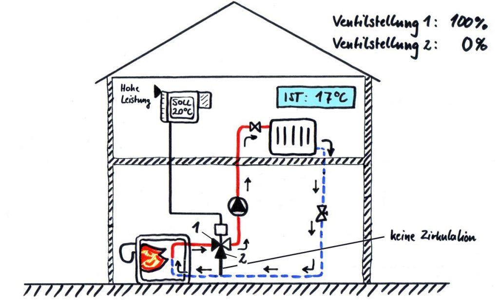 Darstellung eines hydraulischen Heizkreises mit 17 °C Raumtemperatur