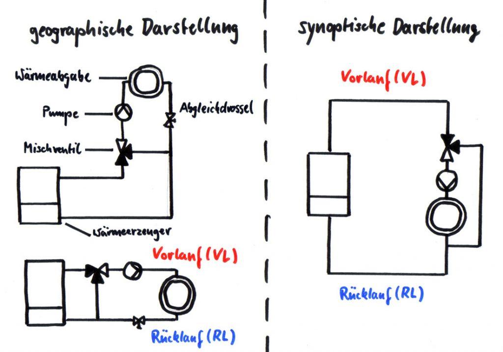 Darstellung hydraulischer Kreise